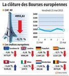 Europe : Remontée de l'euro, les marchés européens terminent en baisse