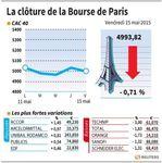 Marché : Les valeurs du jour suivies à la clôture de la Bourse de Paris
