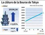 Tokyo : La Bourse de Tokyo finit en hausse de 0,85% avec le PIB