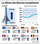 Europe : Les marchés européens terminent en hausse timide, sauf le Dax