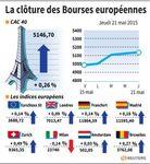 Europe : Les marchés européens effacent leurs pertes, finissent en hausse