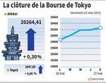 Tokyo : La Bourse de Tokyo finit en hausse de 0,3%