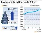 Tokyo : La Bourse de Tokyo finit en hausse