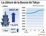 Tokyo : La Bourse de Tokyo enchaîne sa huitième hausse d'affilée