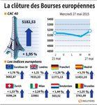 Europe : Bourses européennes terminent en nette hausse