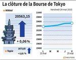 Tokyo : La Bourse de Tokyo finit en petite hausse de 0,06%