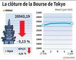 Tokyo : La Bourse de Tokyo finit en baisse de 0,13%
