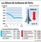 Marché : Les valeurs suivies à la Bourse de Paris en clôture