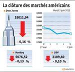 Wall Street : Des rendements en hausse font reculer Wall Street en clôture