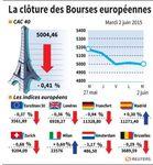 Europe : Les marchés européens clôturent en baisse, la Grèce pèse