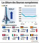 Europe : Les Bourses européennes terminent dans le vert après la BCE