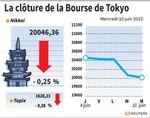 Tokyo : La Bourse de Tokyo finit en baisse de 0,25%
