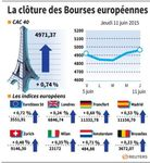 Europe : Les marchés européens en hausse mais ont effacé de leurs gains