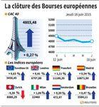 Europe : Les Bourses européennes effacent leurs pertes en fin de séance