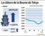 Tokyo : La Bourse de Tokyo finit en hausse de 0,92%