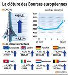 Europe : Les Bourses européennes terminent en forte hausse avec la Grèce