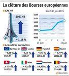 Europe : Les Bourses européennes au plus haut depuis trois semaines