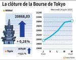 Tokyo : La Bourse de Tokyo finit en hausse de 0,28%