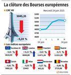 Europe : Les Bourses européennes finissent en repli, sauf Londres