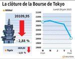 Tokyo : La Bourse de Tokyo finit en baisse de 2,88%