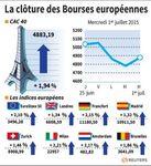 Europe : Les Bourses européennes rebondissent fortement en clôture