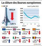 Europe : Indices européens en recul sauf le FTSE moins inquiété par l'euro