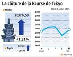 Tokyo : La Bourse de Tokyo finit en hausse de 1,31%
