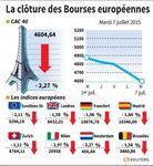 Europe : Les Bourses européennes terminent une nouvelle fois en baisse