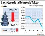Tokyo : La Bourse de Tokyo finit en baisse de 3,14%