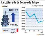 Tokyo : La Bourse de Tokyo salue le rebond des places chinoises