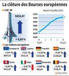 Europe : Clôture des marchés européens en hausse soutenus par le pétrole