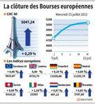 Europe : Les Bourses européennes terminent en légère hausse