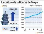 Tokyo : La Bourse de Tokyo finit en hausse de 0,93%