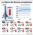 Europe : Les marchés européens ont fini en baisse d'environ 1%