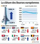 Europe : Les marchés européens ont fini stables ou en léger repli
