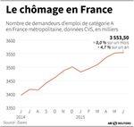 Marché : Le nombre de demandeurs d'emploi quasi stable en juin