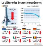 Europe : Les Bourses européennes ont fini nettement dans le rouge