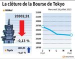 Tokyo : La Bourse de Tokyo finit en repli de 0,13%