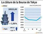 Tokyo : La Bourse de Tokyo rebondit et clôture en hausse de 1,08%