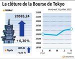 Tokyo : La Bourse de Tokyo en hausse de 0,3%, gagne 1,73% sur le mois
