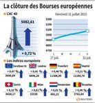 Europe : Les Bourses européennes ont terminé en légère hausse
