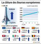 Europe : Les Bourses européennes terminent dans le vert, sauf Londres