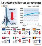 Europe : Les Bourses européennes finissent en baisse, sauf Francfort