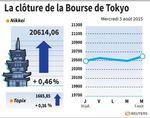 Tokyo : La Bourse de Tokyo finit en hausse de 0,46%