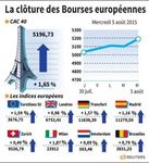 Europe : Les Bourses européennes terminent en nette hausse