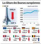 Europe : Petite baisse en clôture pour les marchés européens