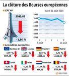 Europe : Les Bourses européennes ont terminé en nette baisse