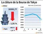 Tokyo : La Bourse de Tokyo finit en baisse de 1,6%, affectée par le yuan