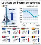 Europe : Les marchés européens ont rebondi jeudi, sauf Londres et Athènes