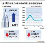 Wall Street : Wall Street fait du surplace, le pétrole pèse
